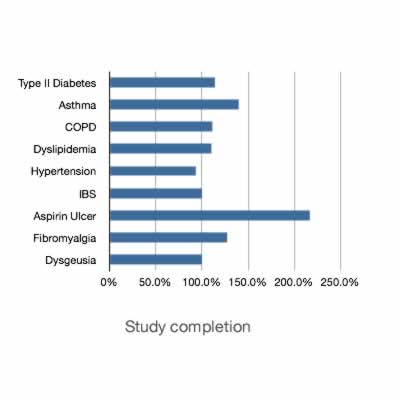 Clinical Study Performance